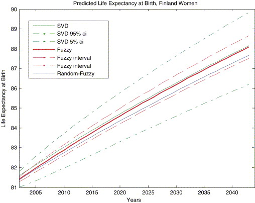 The graph shows predictions of the life expectancy of Finnish women at birth. Source: Koissi and Shapiro (2006).