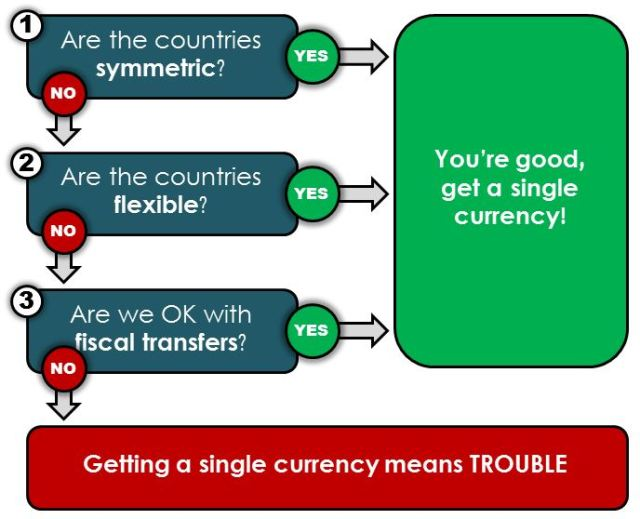Problem Greece Euro