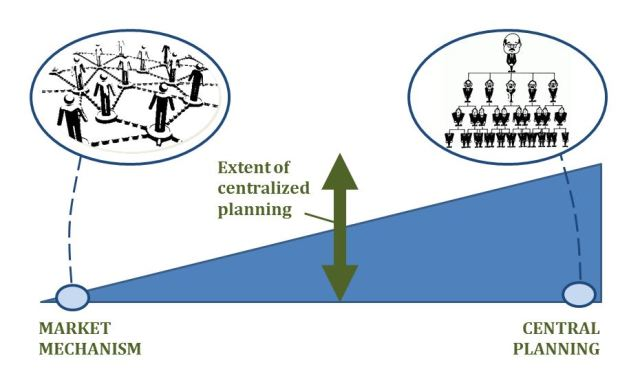 Central Planning vs. Market